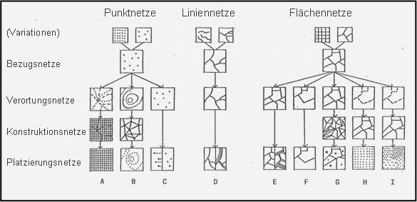 Abb. 33.14 Modellierungsnetze (aus Bollmann 1987)