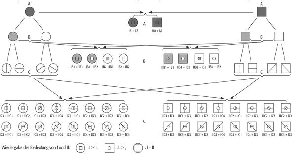 Beispiel für den logischen Aufbau kartographischer Zeichen zur Repräsentation einer hierarchischen Klassenstruktur (nach Arnberger 1997 und Koch 2001)