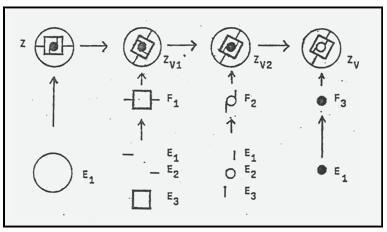 Beispiel für strukturierte Zeichentransformationen