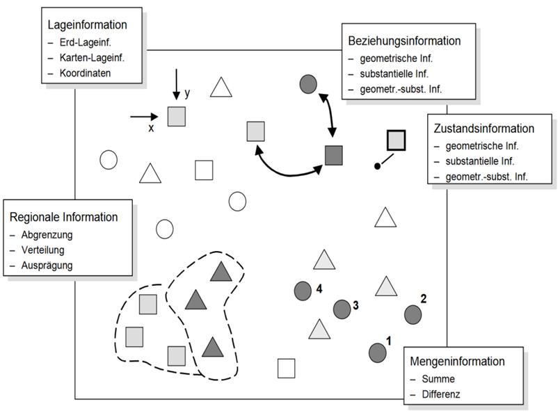 Klassen von georäumlichen Informationen