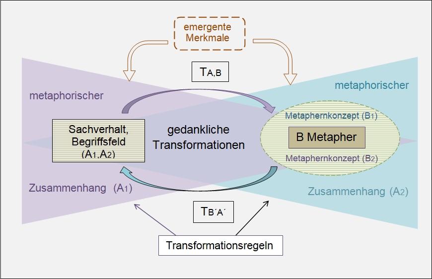 Kommunikative metaphorische Transformationen