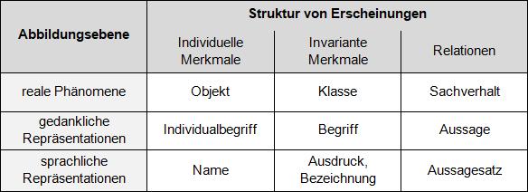 Sprachlogische Struktur der Bedeutung