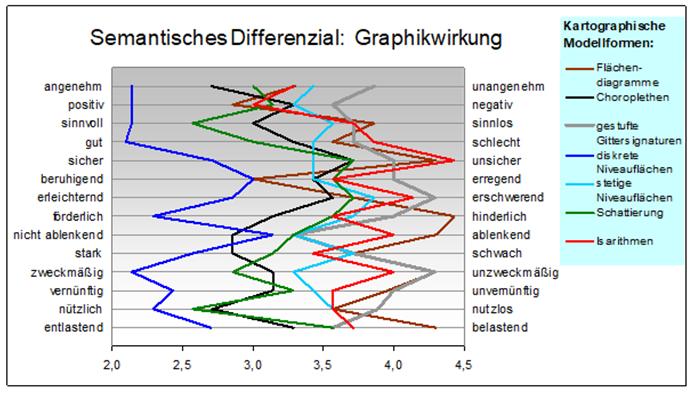 S.D. Graphikwirkung