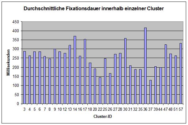 Schattierung Cluster fixationsdauer