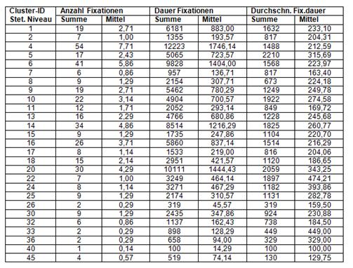Tabelle cluster stetige. Niveaufl